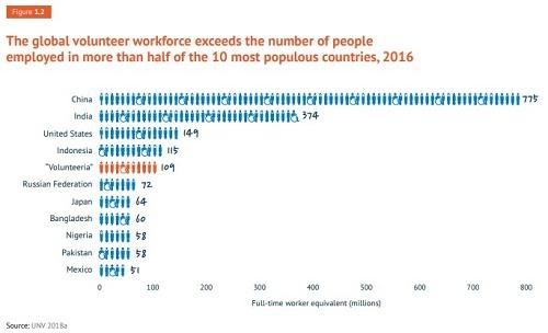 Zaposleni vs. volonteri UN 18